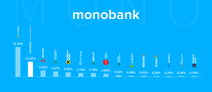 Diagram monobank success